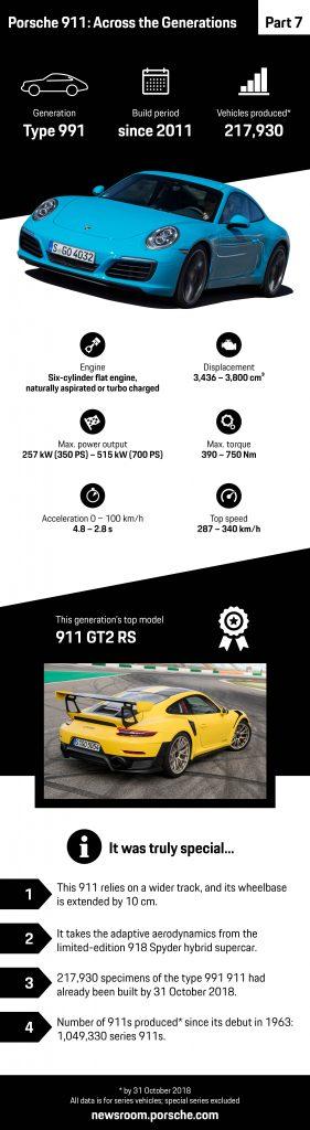 Infografic: modelul 991 (din 2011)