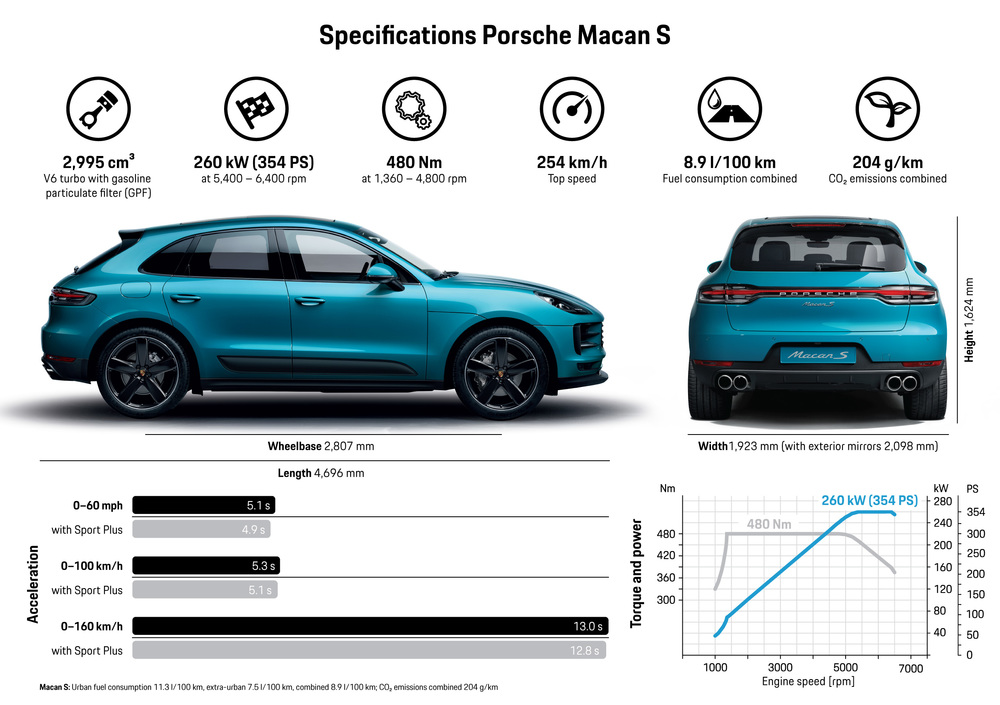 Infografic: Porsche Macan S