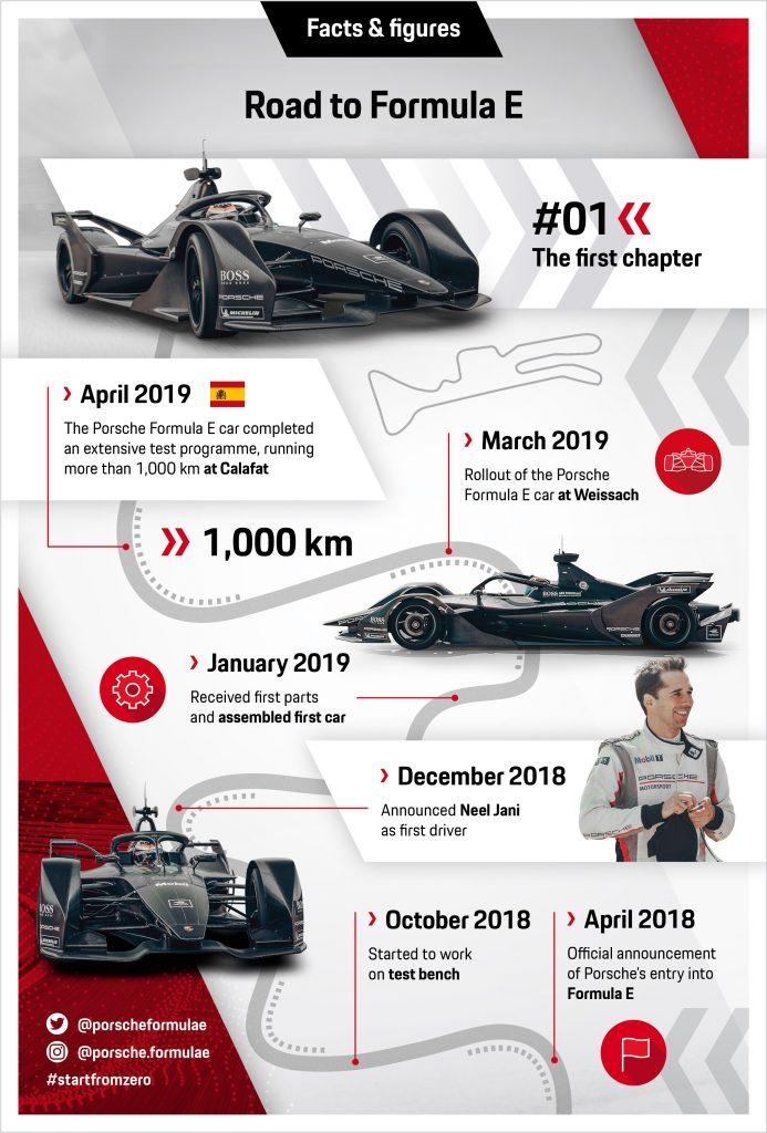 """Seria de Infografice """"Drumul spre Formula E"""" - primul capitol Foto: Porsche"""