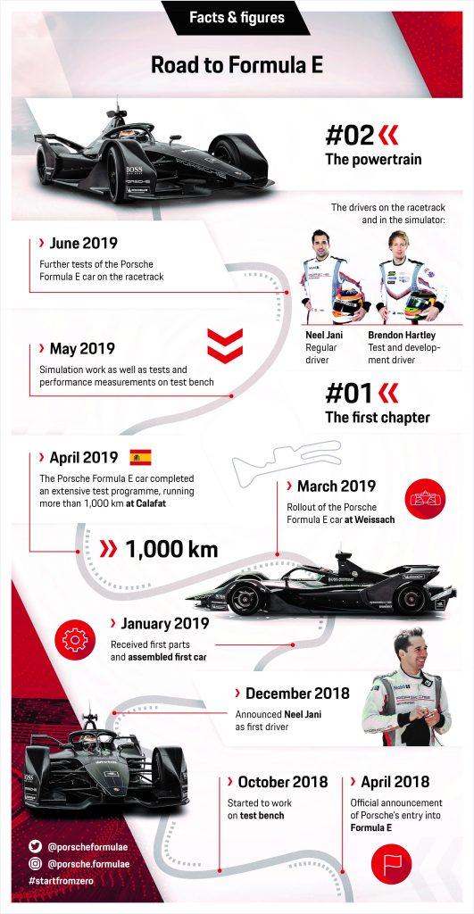 "Seria de Infografice ""Drumul spre Formula E"" – al doilea capitol  Foto: Porsche"