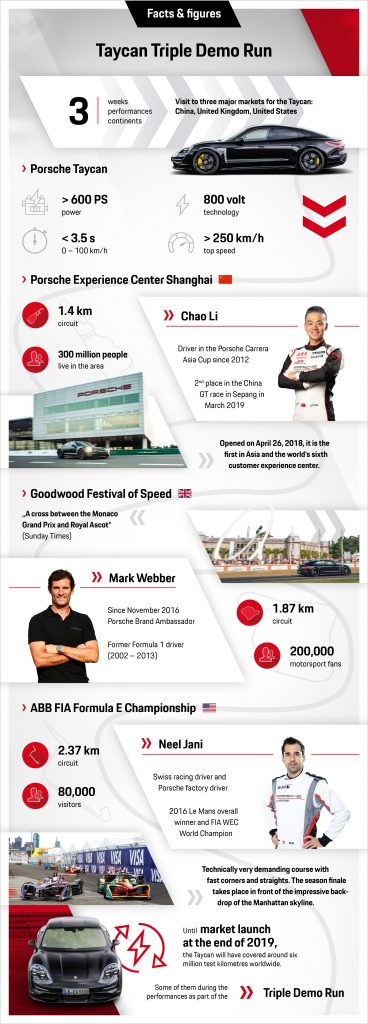 Infographic: Taycan Triple Demo Run Photo: Porsche