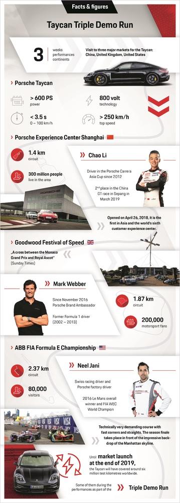 Infographic: the Triple Demo Run Photo: Porsche